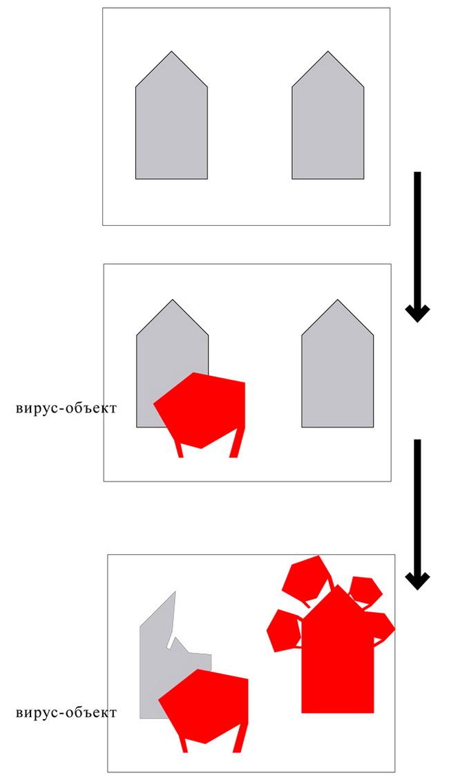 рисунок 8 - формула реновации города