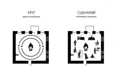 схема интерьера непрерывное движение