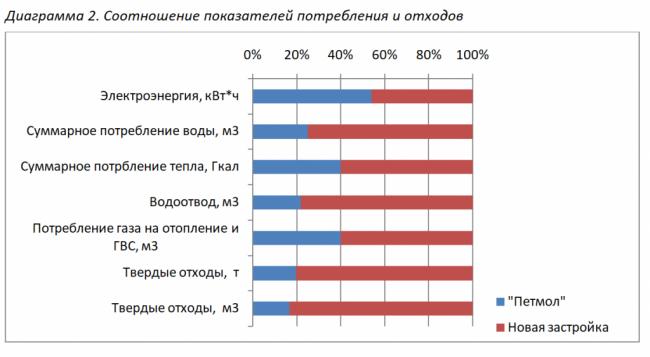 соотношение показателей потребления