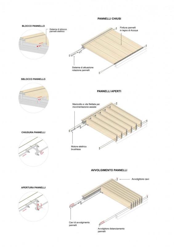 механизм открывания и закрывания ламелей