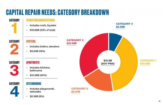 схема расходов на реновацию по категориям