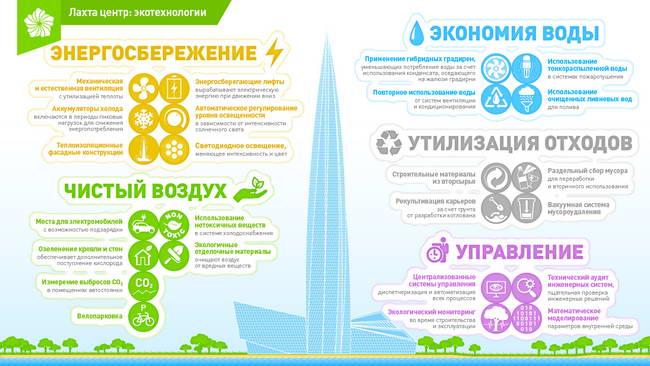 инфографика: экотехнологии в комплексе Лахта-центра