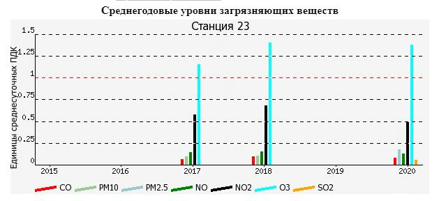 загрязнение Крестовский остров