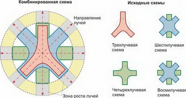 основные планировочные схемы