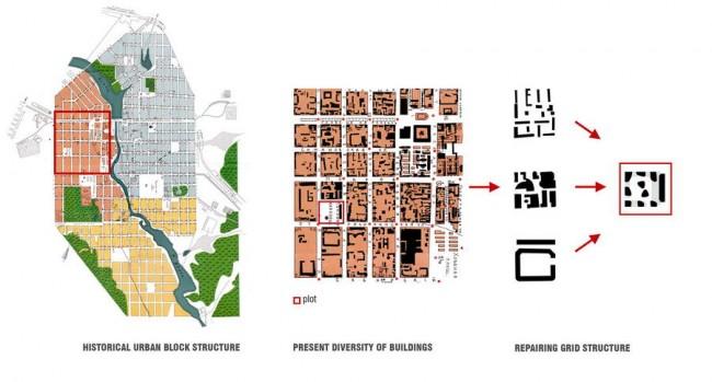урбанистическая концепция жилого комплекса Форум сити